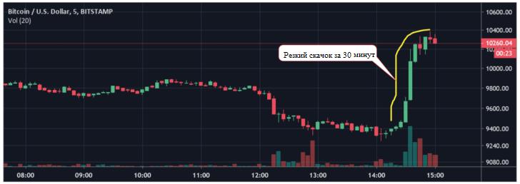 Резкий рост биткоина