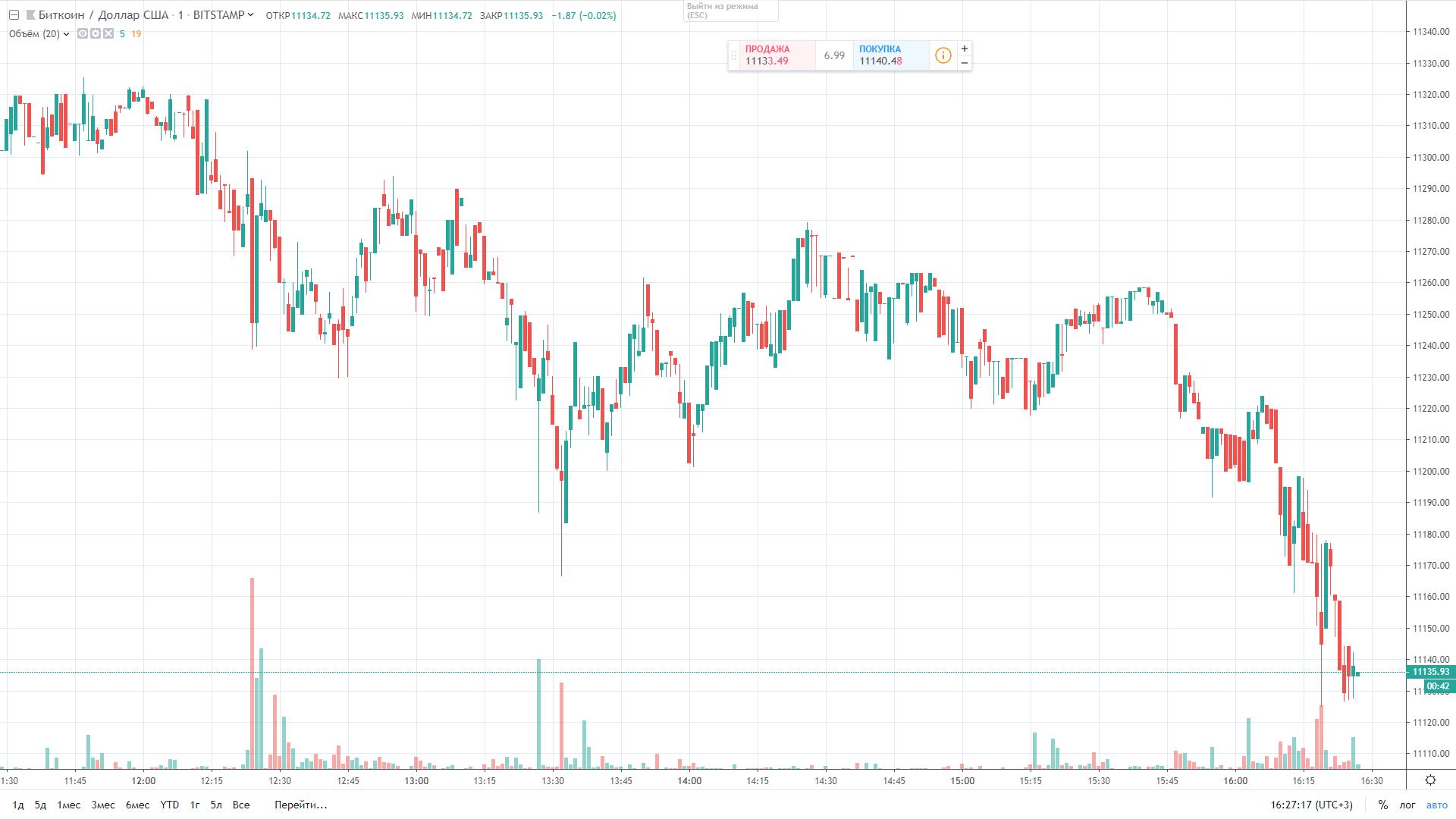 Курс биткоина к доллару США за 13.08.2019