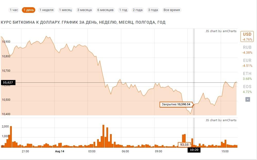 Падение биткоина почти на 1000 долларов