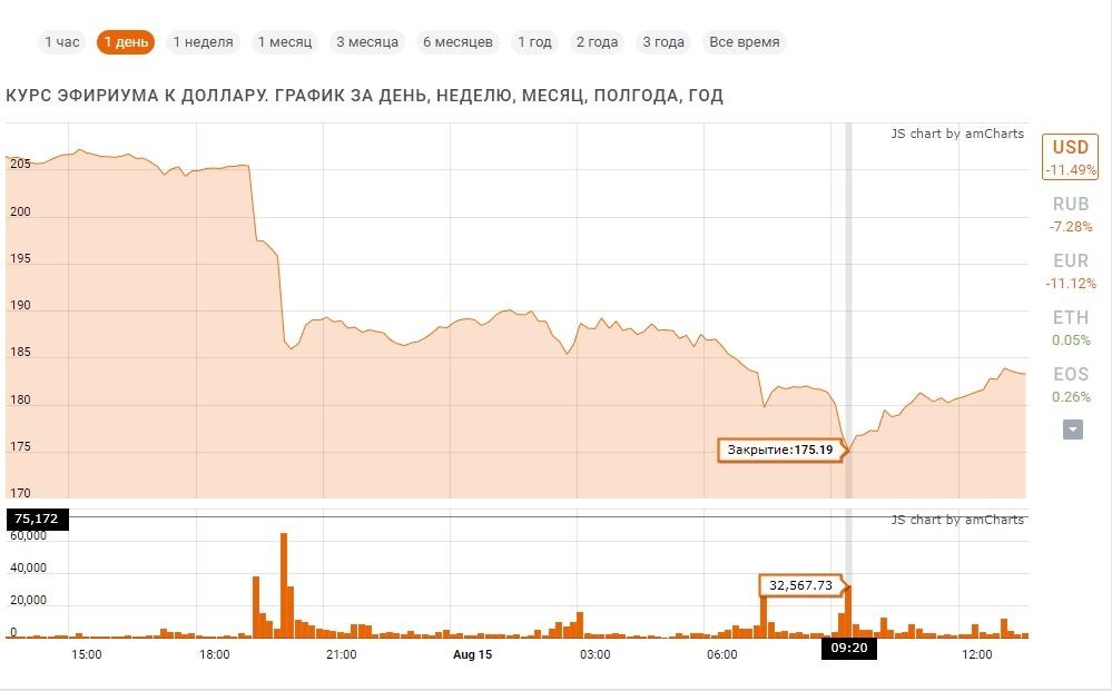 Снижение цены эфириума к доллару