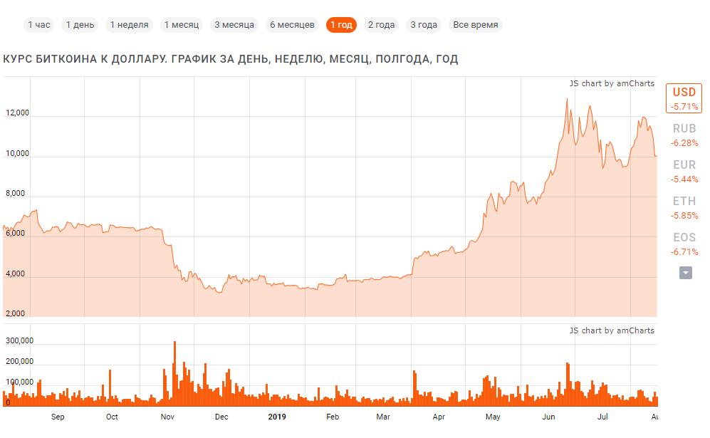 Почему курс биткоина к доллару снижается?