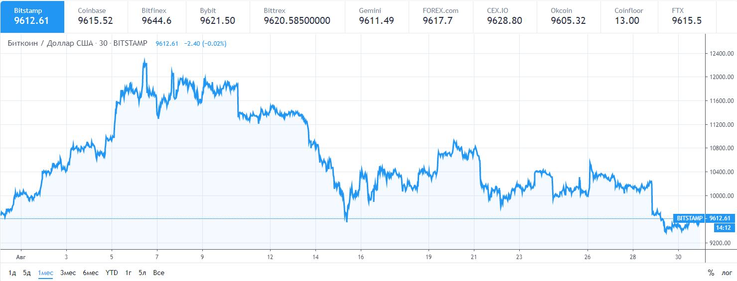 Курс биткоин к доллару за месяц