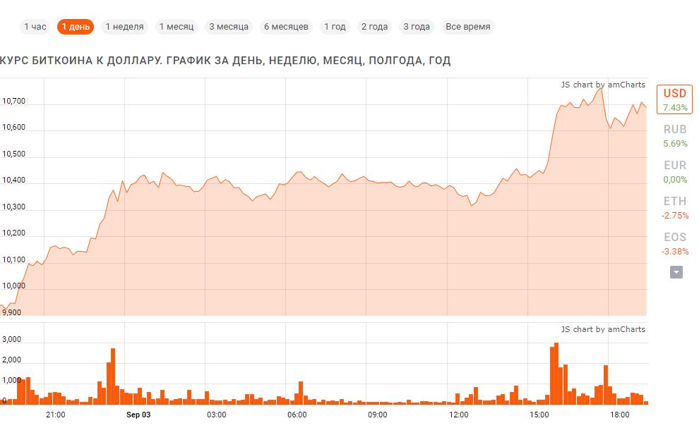 Курс биткоин к доллару за сутки