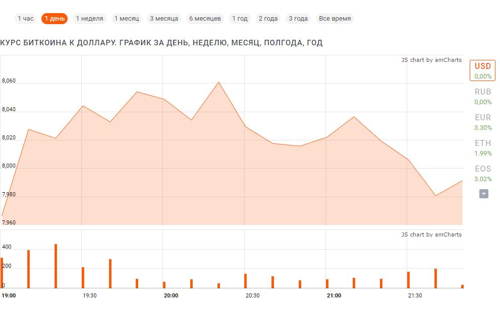 Курс биткоин к доллару США