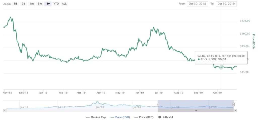 Изменение цены Zcash за год