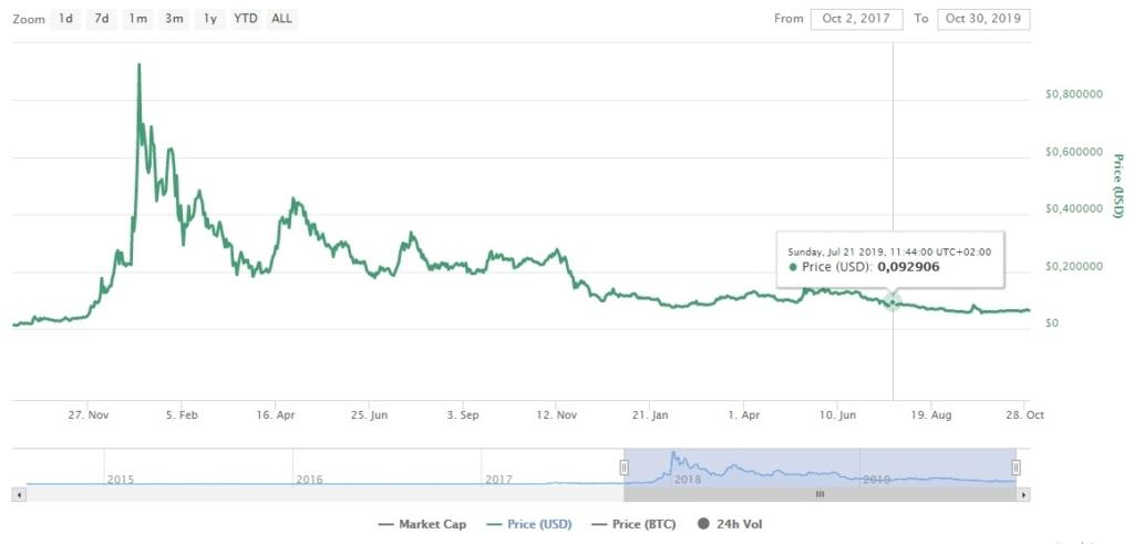 Изменение стоимости Stellar за 2 года