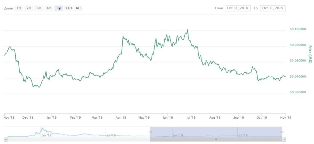 Изменение цены ADA в течение года