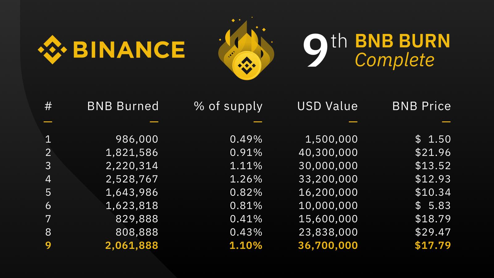 Отчет сайта Binance