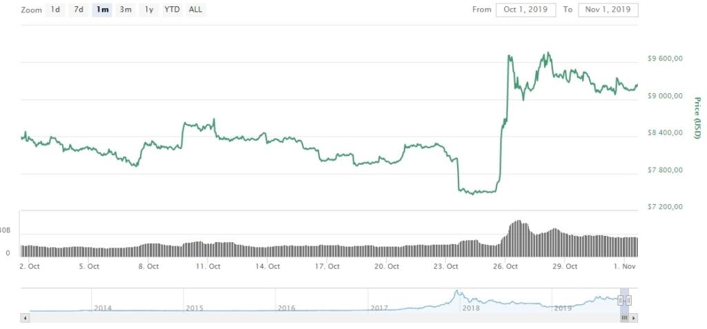 Курс биткоин в доллару США