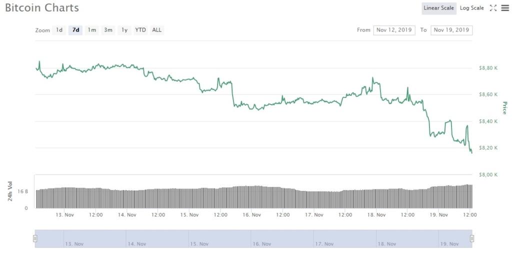 Курс биткоина к доллару США