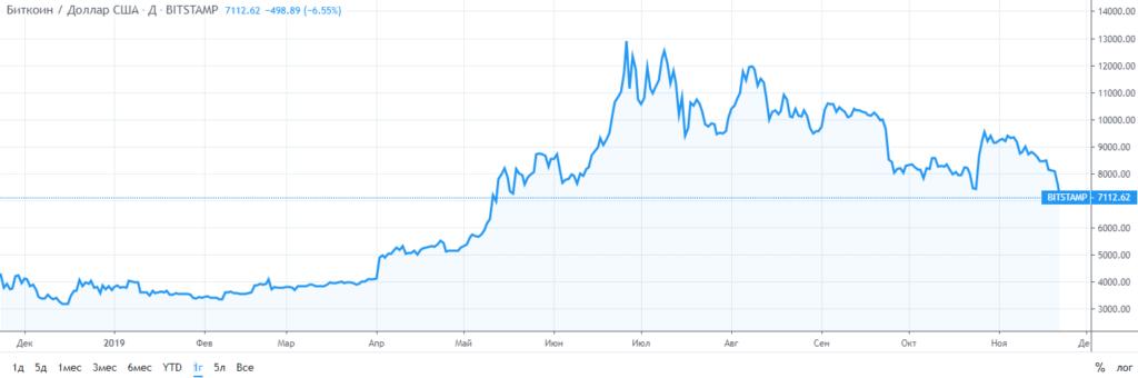 Курс биткоина к доллару США за год