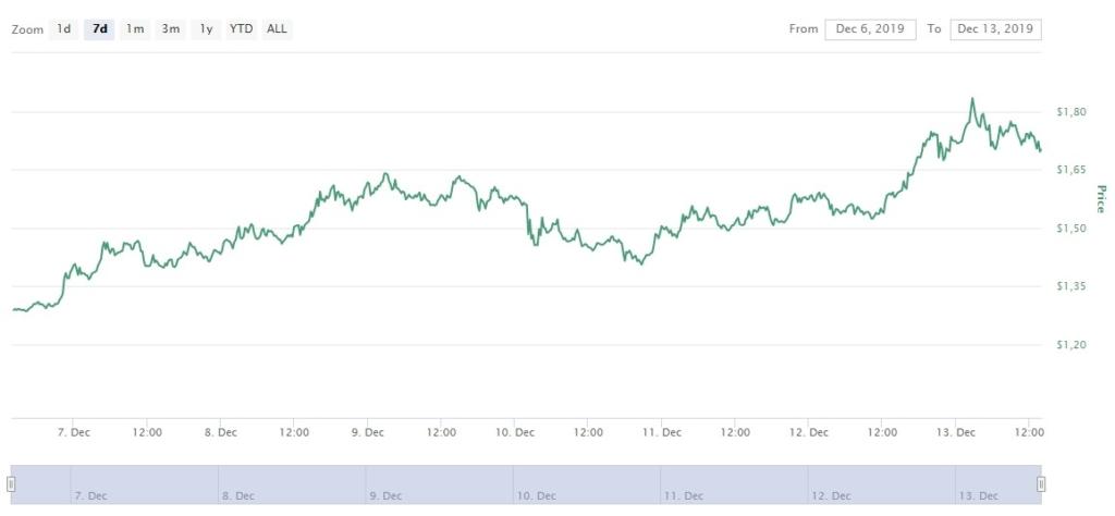 Как Tezos за месяц поднялся на 120%