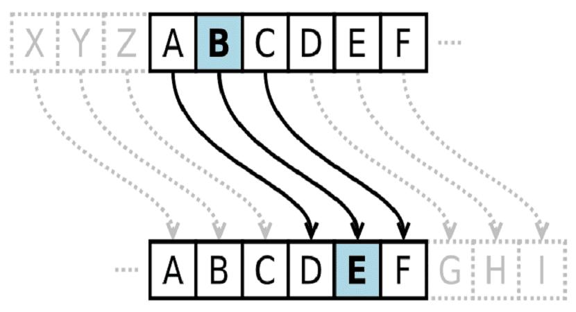 Схематичное отображение шифра Цезаря
