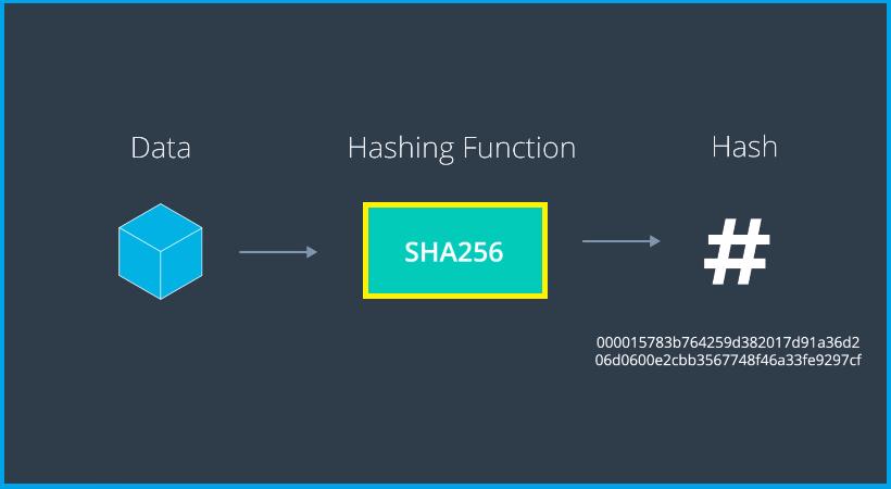 Хеш-функция – что это
