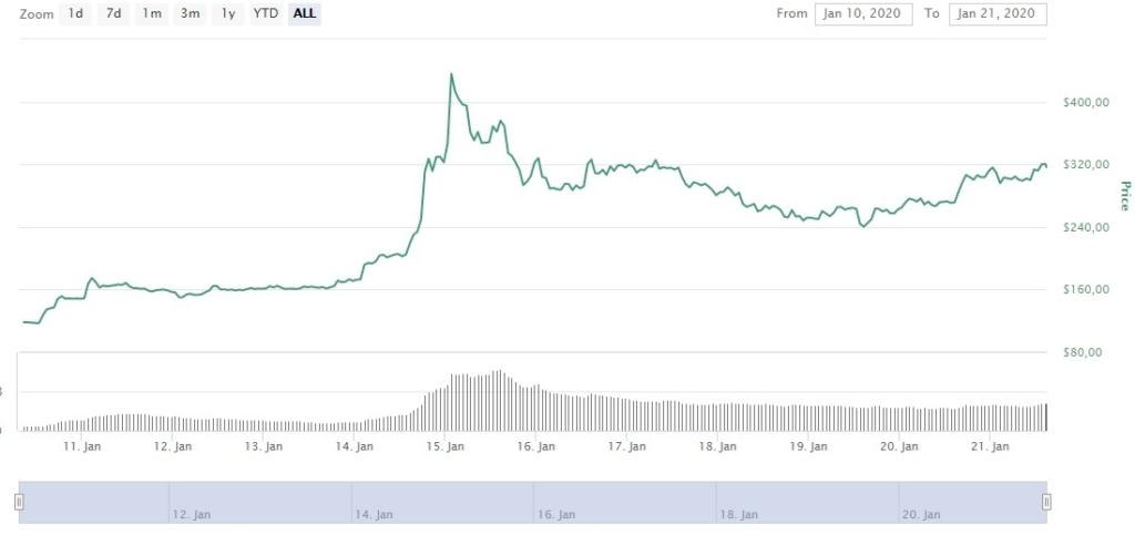 Курс Bitcoin SV к доллару США