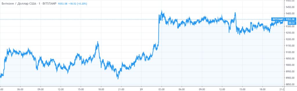 Курс биткоина к доллару США за сутки