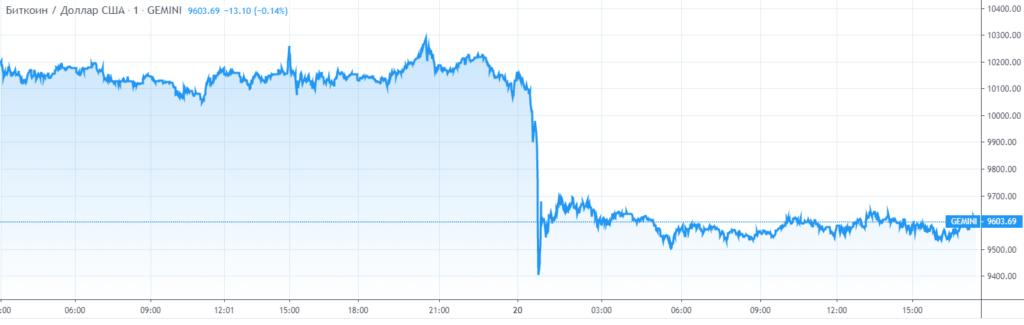 Почему BTC значительно обесценился