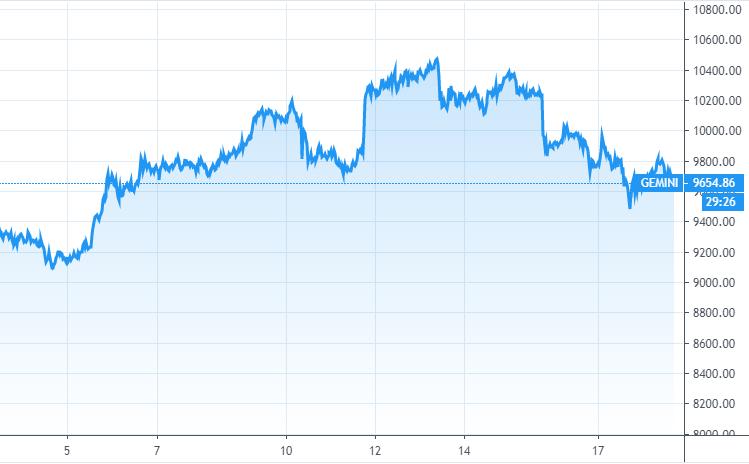 Курс BTC к доллару США за 2 недели