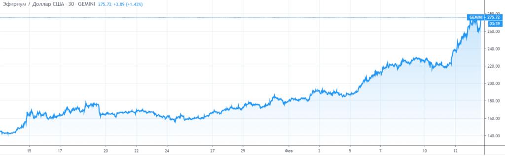 Курс ethereum к доллару США за месяц