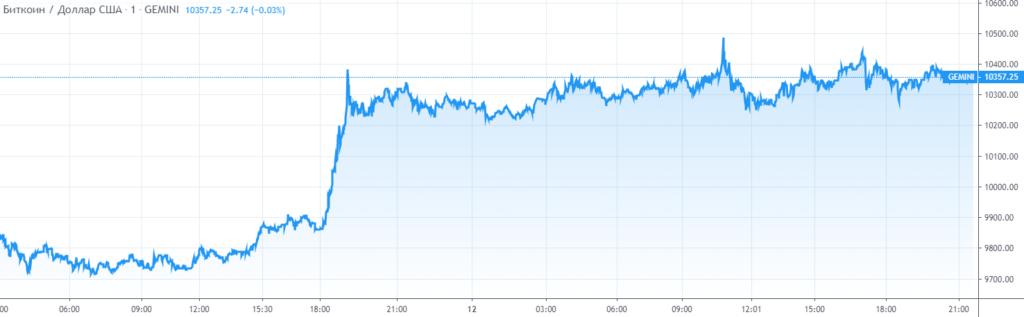 Курс биткоин к доллару США за сутки