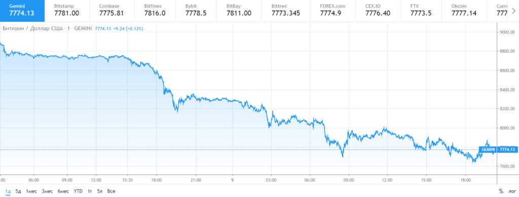 Курс биткоина к доллару США за сутки.