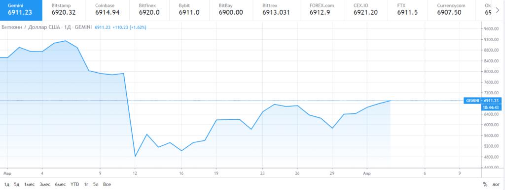 Мартовское снижение курса биткоина