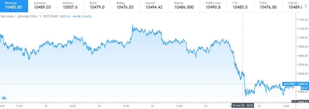 Курс биткоина к доллару США за 5 дней.