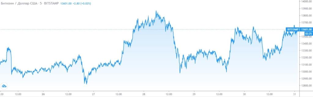Стоит ли покупать BTC на фоне его подешевения?